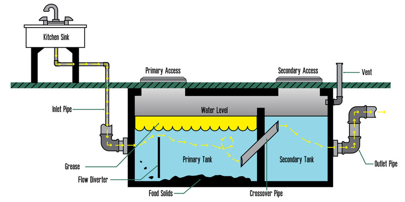 how to clean out a home grease trap